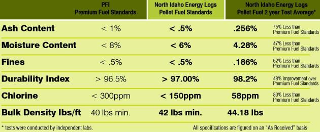 Graph of PFI Premium Fuel Standards and North Idaho Energy Log wood pellets.