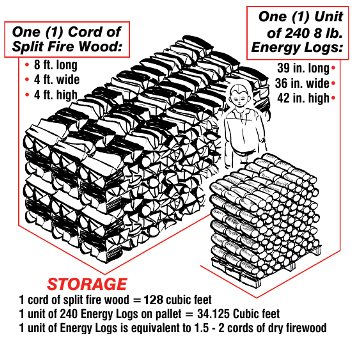 Illustration comparing storage space of 1 cord of firewood vs. 1 unit of North Idaho Energy Logs.